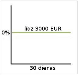 Kredītlīnija bez maksas